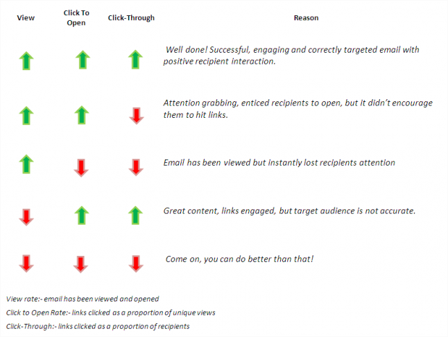 Email Marketing Reporting Chart