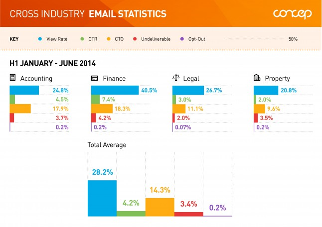 Cross Industry Email Statistics H1 2014