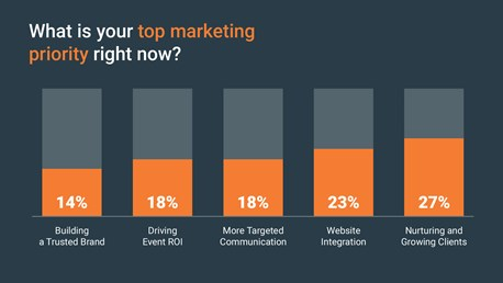 What is your top marketing priority right now?